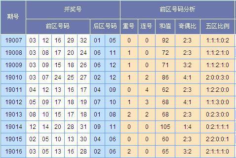 苏会文大乐透第19017期预测:本期凤尾推荐26 30