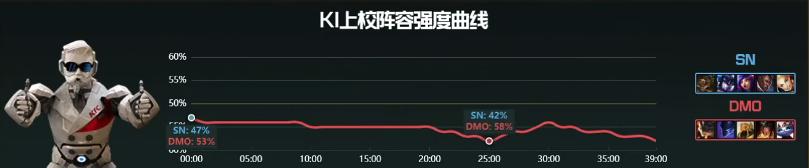【战报】前期无限军训上路,SN最终2:0战胜DMO
