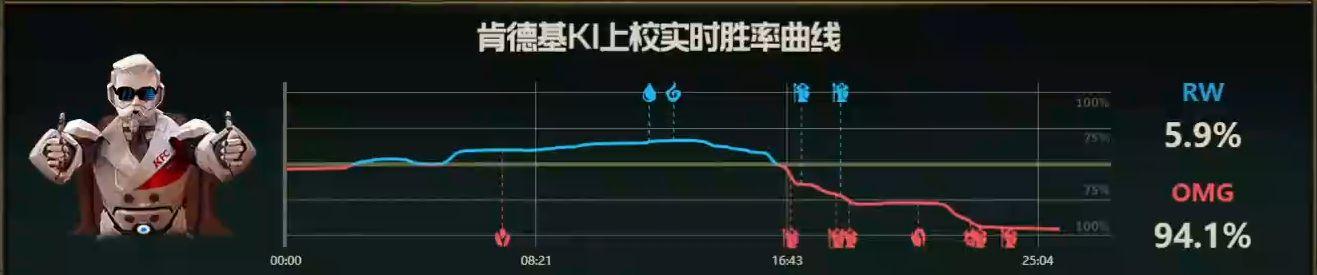 【战报】Icon四杀薇恩惊艳全场,OMG击败RW拿下比赛