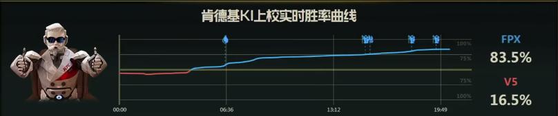 【战报】中野辅联动统领全局,FPX击败V5先下一城