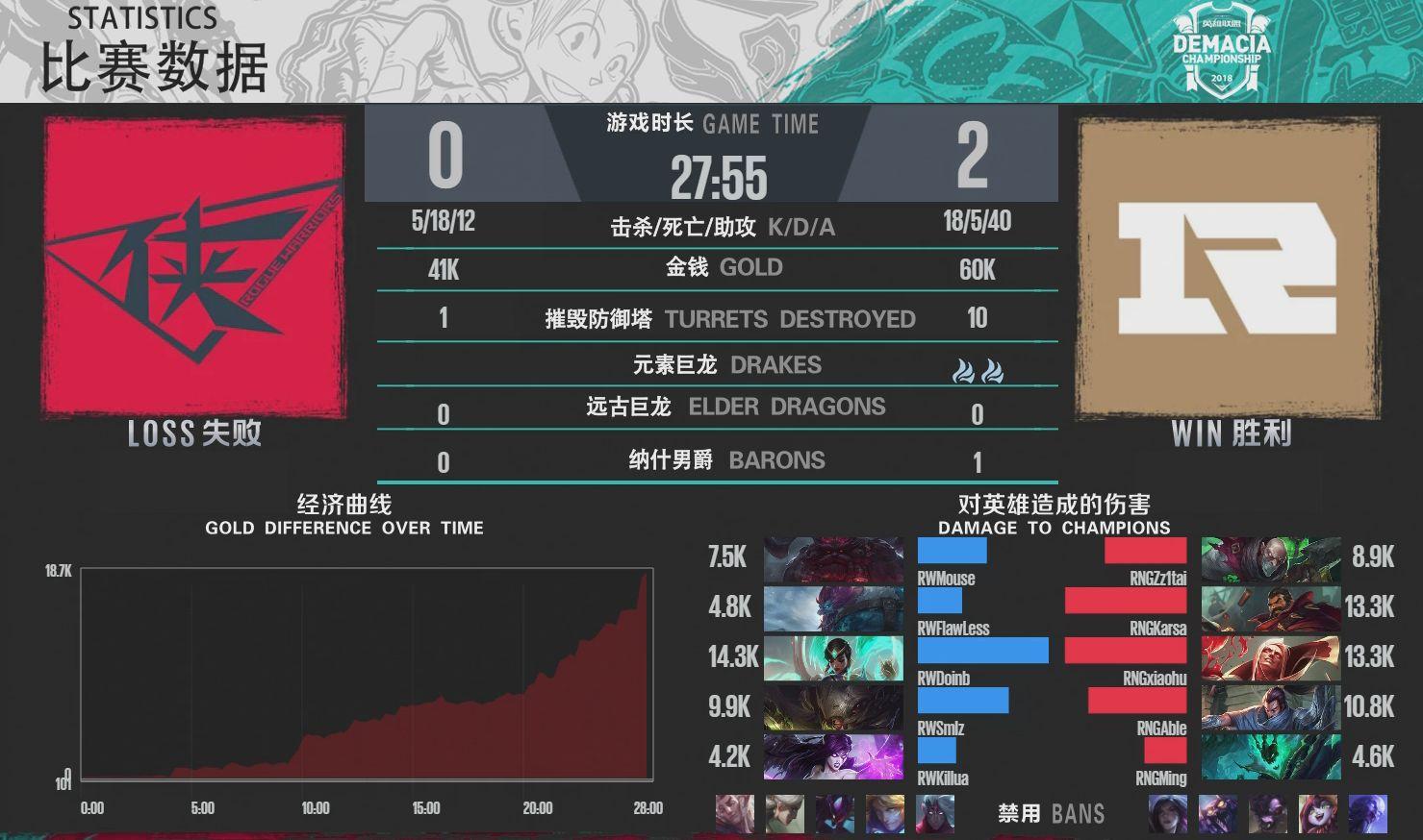 【战报】RNG黑科技无AD阵容大显神威 直落两局率先晋级