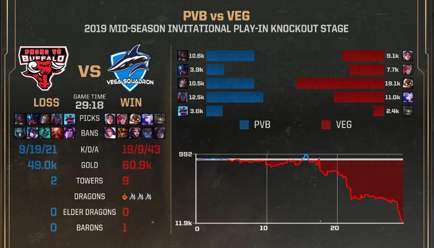 【战报】中期局势瞬息万变,VEG击败PVB扳平比分