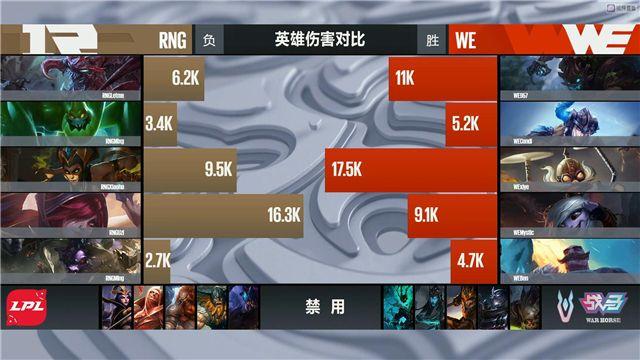 【战报】WE步步紧逼不给机会,2-1率先拿到赛点